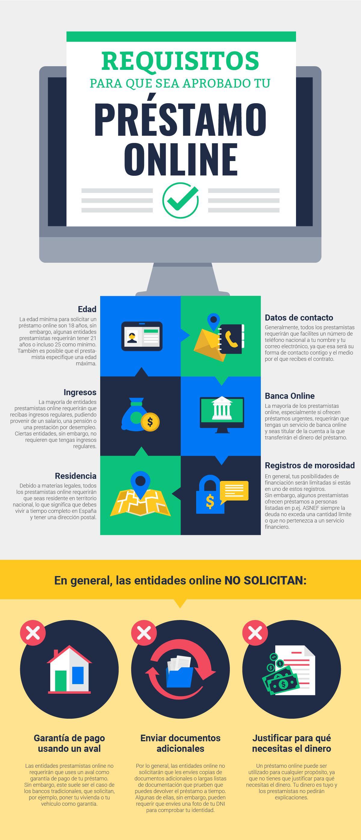 Requisitos para que tu préstamo online sea aprobado