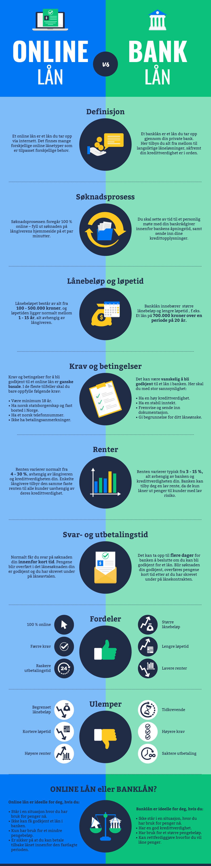 Online lån vs. banklån: Hva bør du velge?