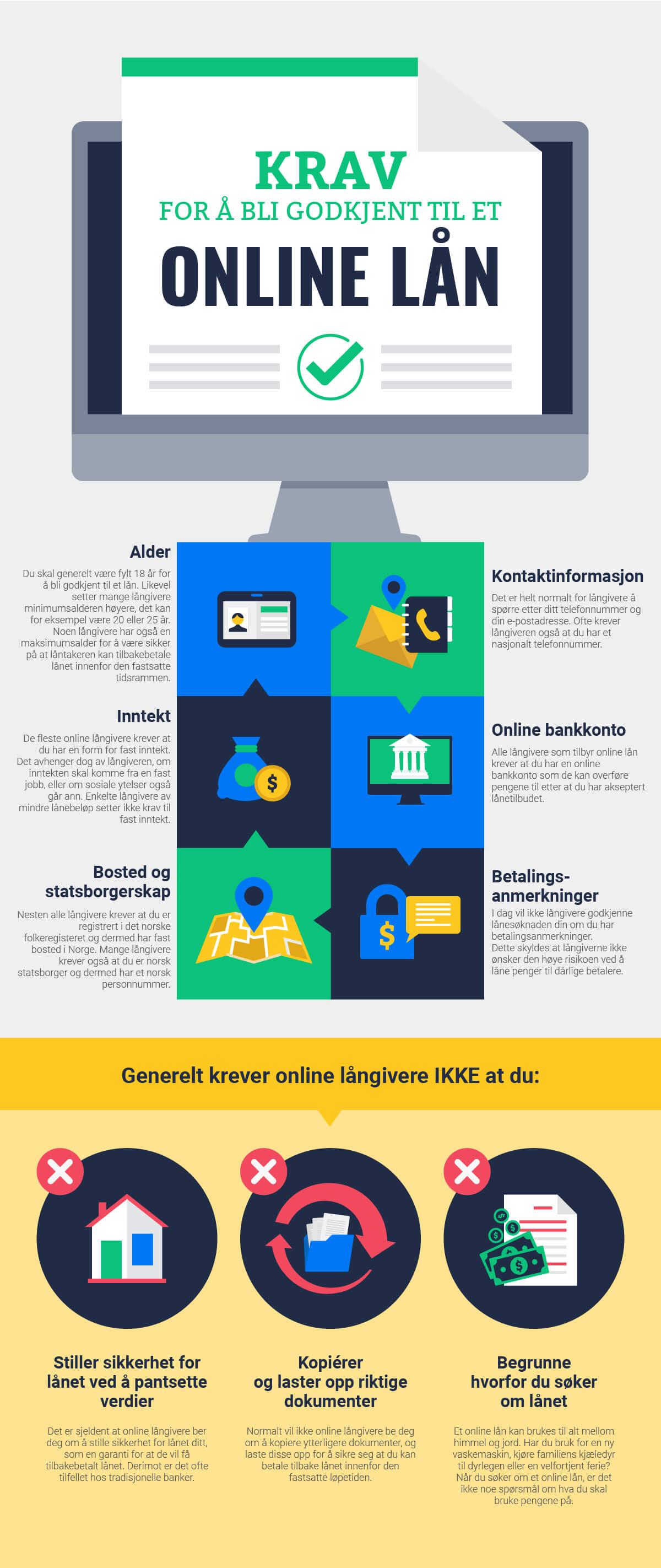 Krav for å bli godkjent til et online lån