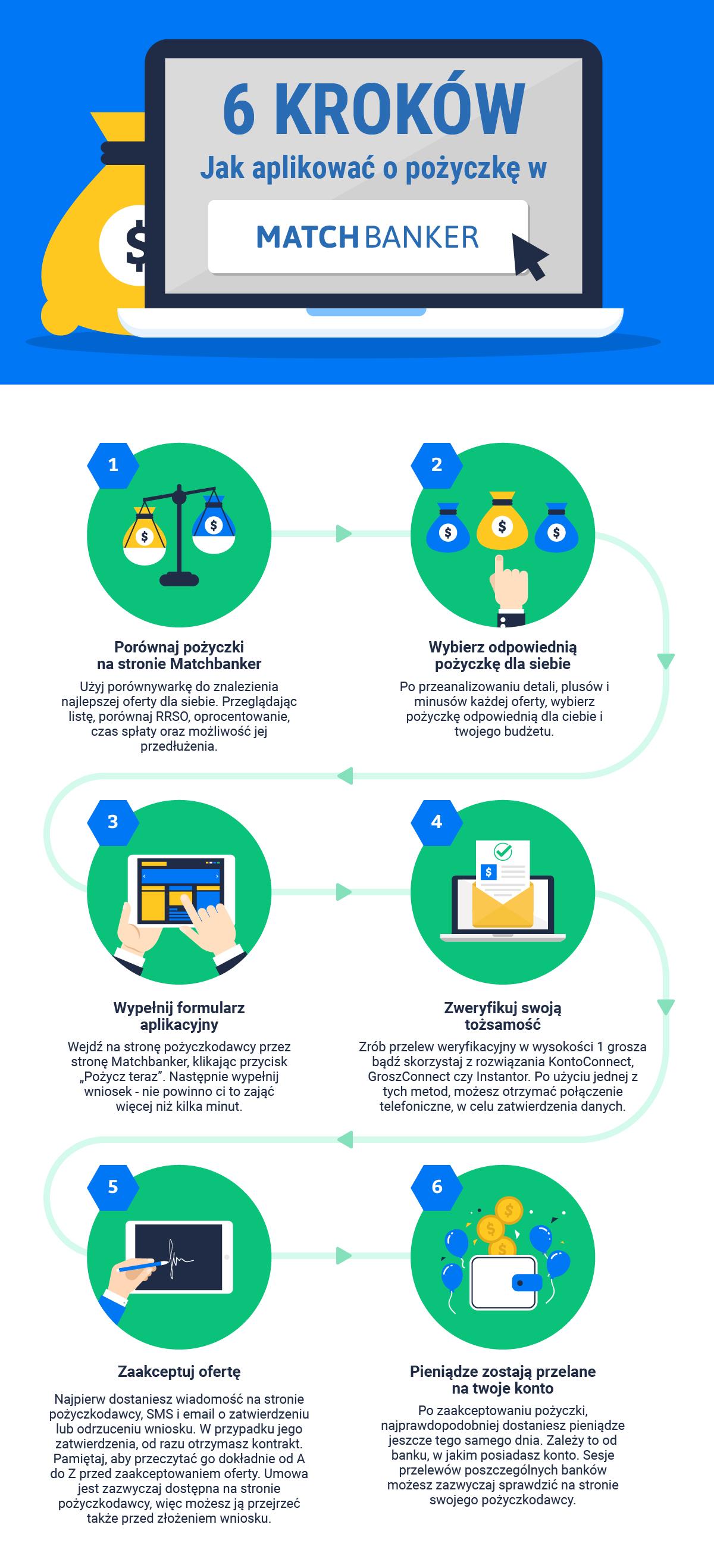 6 kroków: Jak aplikowac o pozyczke w Matchbanker